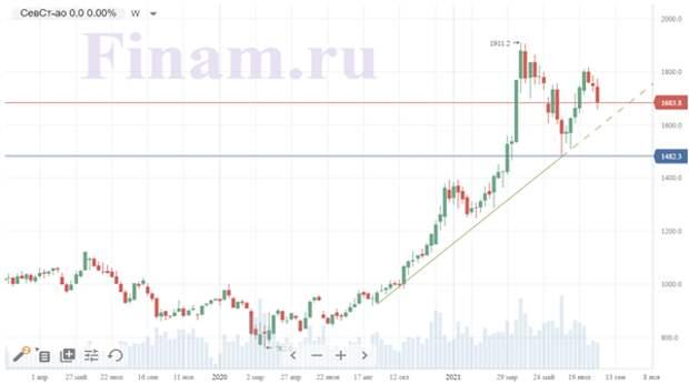 """""""Северсталь"""" - один из лучших активов в секторе металлургии"""
