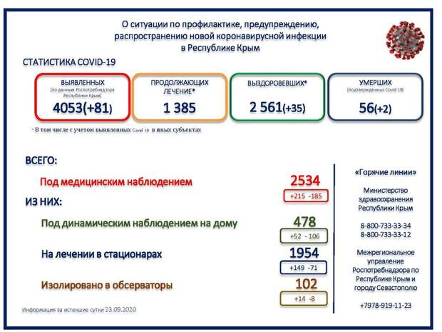 В Крыму ещё 2 человека умерли от COVID-19