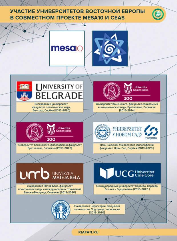 Участие университетов Восточной Европы в совместном проекте MESA10 и CEAS