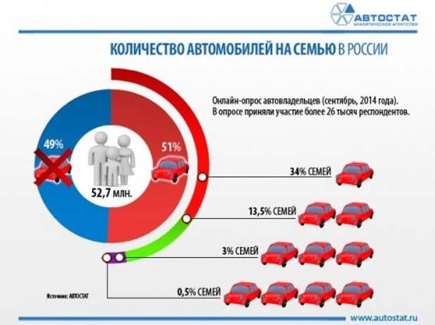 Автомобиль есть у половины семей в России