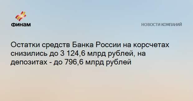 Остатки средств Банка России на корсчетах снизились до 3 124,6 млрд рублей, на депозитах - до 796,6 млрд рублей