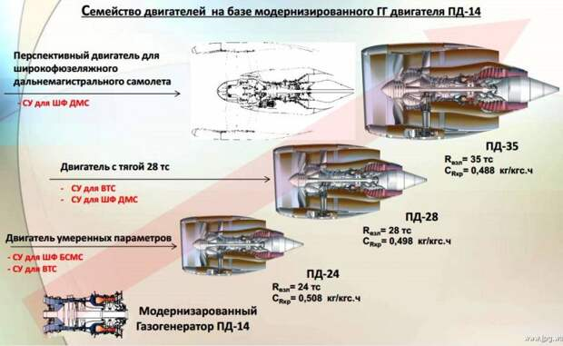 Серийные ПД-14 в полёте: важнейшее техническое достижение России за десятилетие