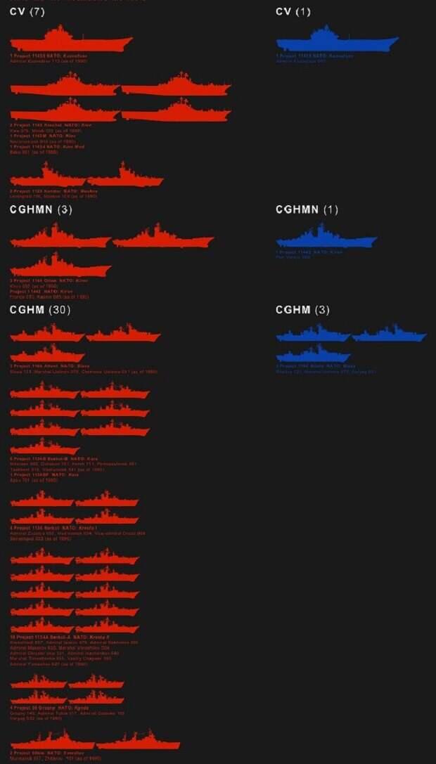 Военно-морской флот СССР и РФ: что изменилось
