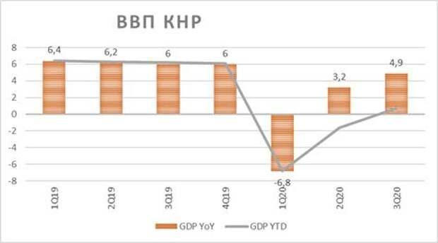 ВВП КНР