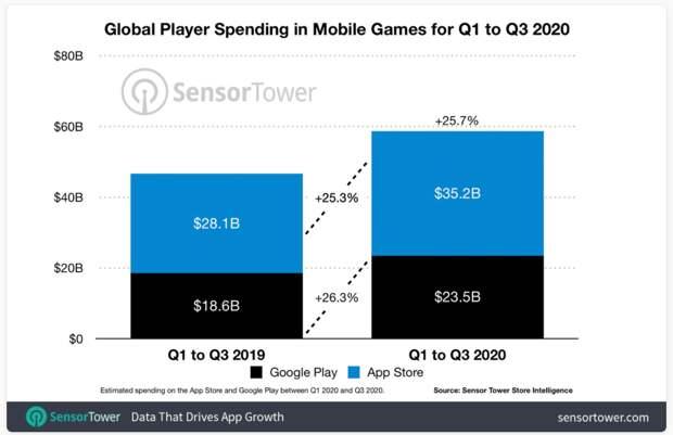 Мобильный гейминг — новый «клондайк»