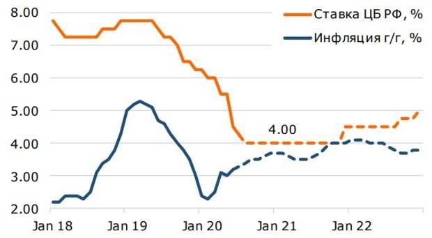 ЦБ РФ снизит ставку в сентябре с 4,25% до 4%