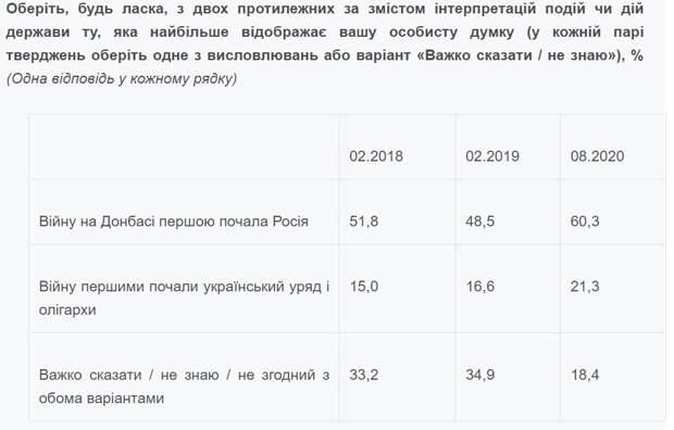 Более 60% украинцев считают, что войну на Донбассе начала Россия — опрос