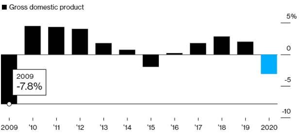 """Коронавирус и финансовые рынки 3 февраля: вакцинация способна поддержать """"быков"""""""