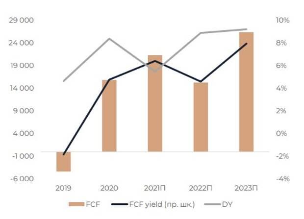 РусГидро: дивидендная и FCF доходность
