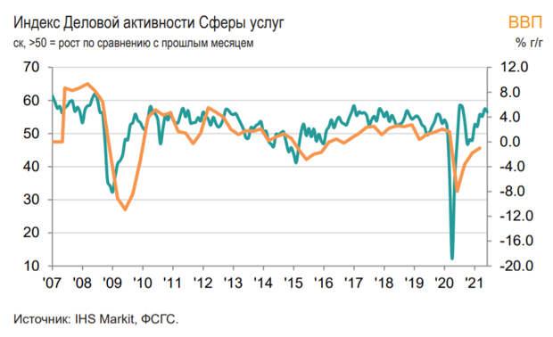 Индекс PMIроссийской сферыуслуг снизился в июне до 56,5 баллов