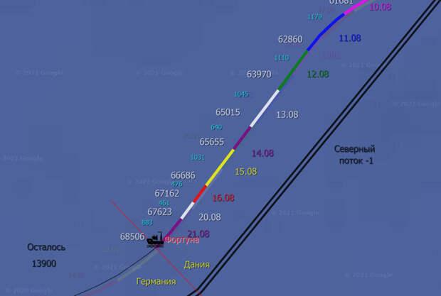 СП-2 21.08: Ура, Фортуна вошла в немецкие воды!!???????? Остаётся менее 14 километров!