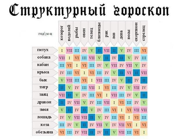Гороскоп-таблица соотношения вашего восточного и зодиакального знаков