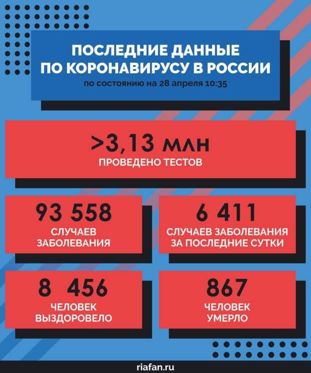 Сводка по России на 28 апреля