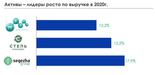 """Выручка АФК """"Система"""" за 2020 год выросла на 5,7%"""