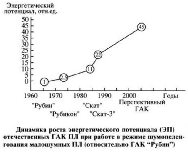 «Рубикон» подводного противостояния. Успехи и проблемы гидроакустического комплекса МГК-400