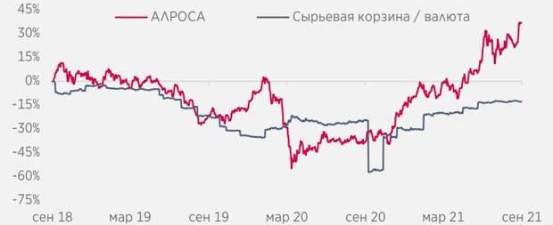 АЛРОСА опередила динамику цен на алмазы