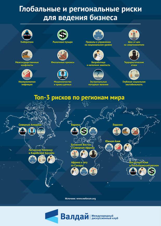 Глобальные и региональные риски для ведения бизнеса