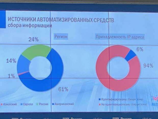 61 процент ботов которые лезут на сайт российского ЦИК - из США