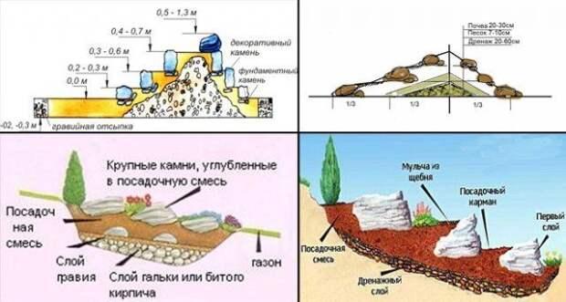 Схемы сооружения альпинария