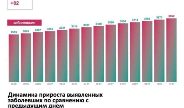 На 11 июля в Тюменской области 82 человека заболели коронавирусом