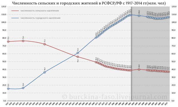 Почему в России с 1991 года исчезло почти тысяча городов и поселков?