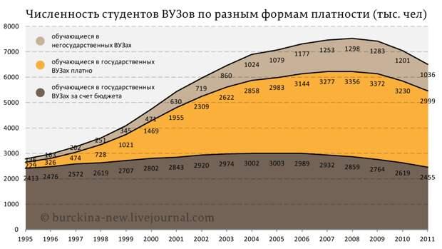 Численность-студентов-ВУЗов-по-разным-формам-платности-(тыс.-чел)