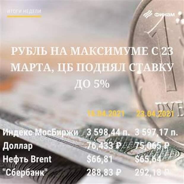 Итоги вторника, 18 мая: Рост на российском рынке может продолжиться