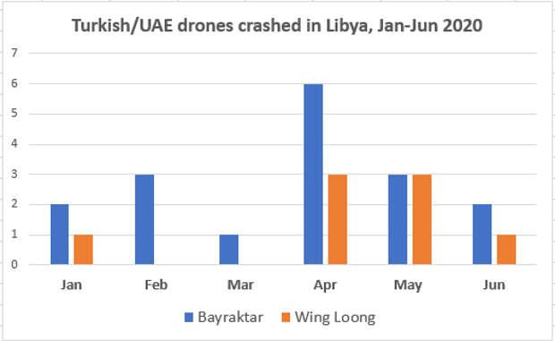 О потерях БПЛА в Ливии