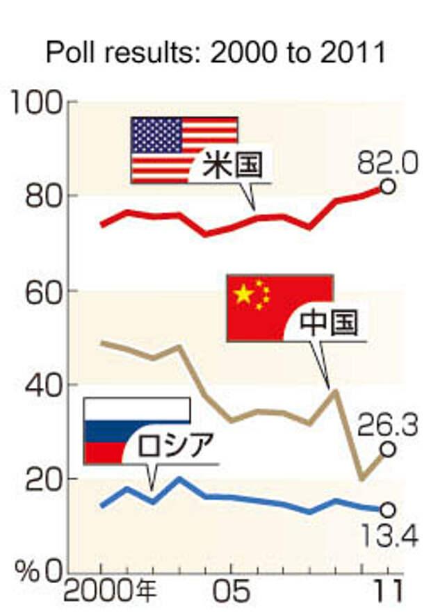 Как японцы относятся к Китаю, США и России. Необъяснимые цифры