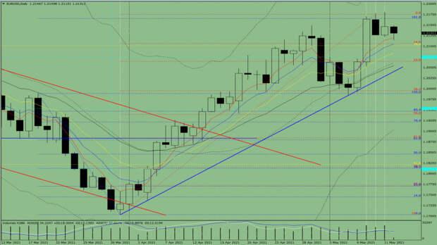 Индикаторный анализ. Дневной обзор на 12 мая 2021 года по валютной паре EUR/USD