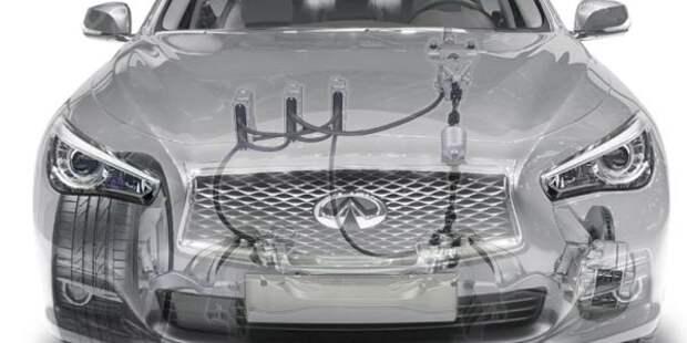 управлением по проводам steering by wire