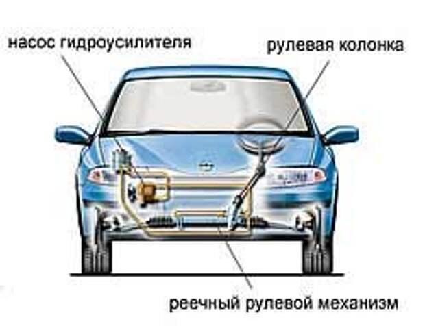 принцип действия реечного механизма с гидроусилителем