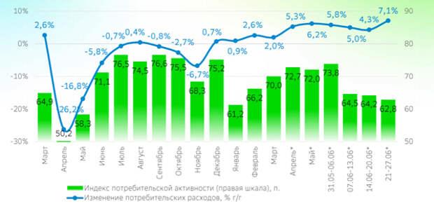Потребительская активность восстановилась после замедления в середине месяца