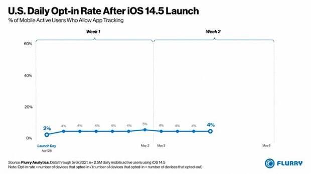 Тактика «запугивания не помогла»: почти все пользователи iOS 14.5 полностью отключают слежку приложений
