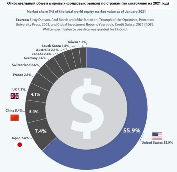 Относительный объем мировых рынков по странам