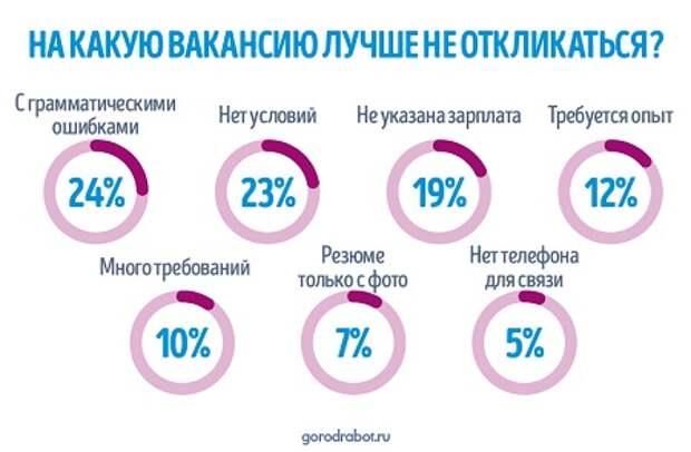 Опрос ГородРабот.ру: На какую вакансию лучше не откликаться