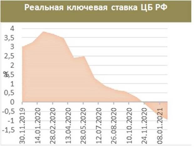 Реальная ключевая ставка ЦБ РФ