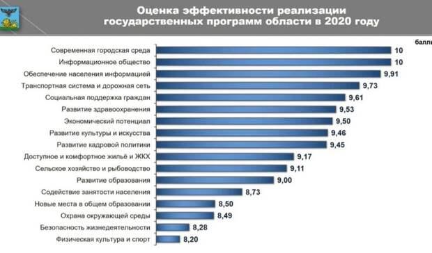 Госпрограмму пофизкультуре испорту вБелгородской области реализовали хуже других