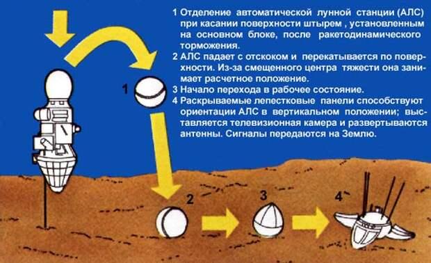 3 февраля 1966 года советская автоматическая межпланетная станция Луна-9 впервые в мире осуществила посадку на поверхность Луны