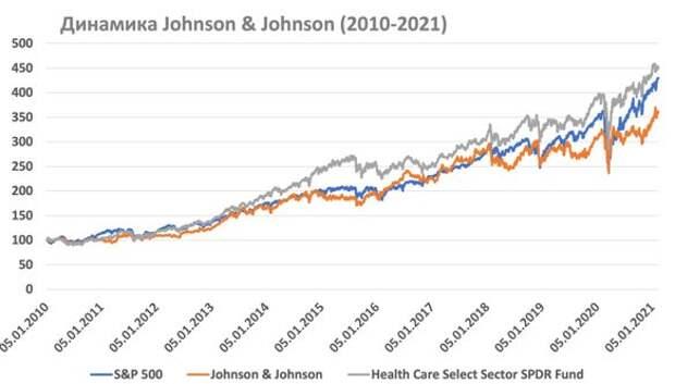 Акции Johnson & Johnson показывают отстающую динамику