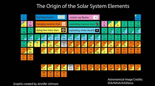 Человек на 97% состоит из звездного вещества, – ученые