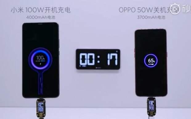 На зарядку смартфона Xiaomi потребуется всего 17 минут