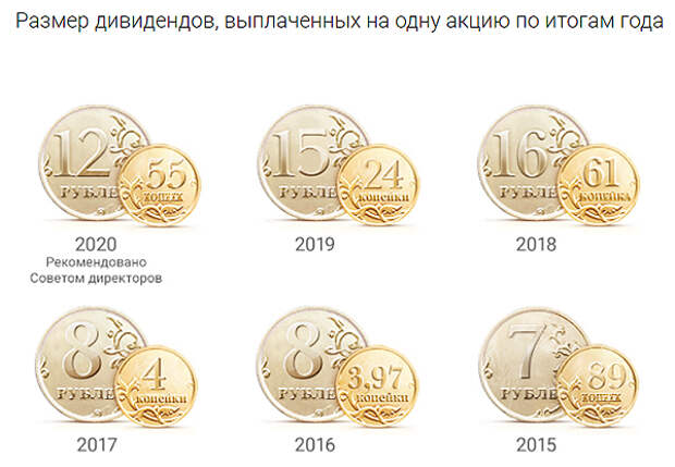 "Акционеры ""Газпрома"" одобрили дивиденды за 2020 год"
