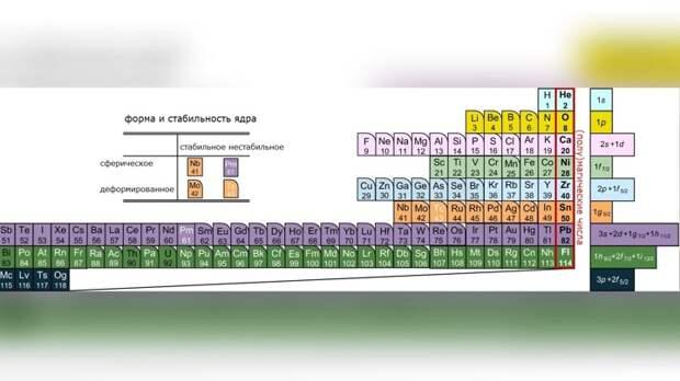 Физики создали новую таблицу Менделеева