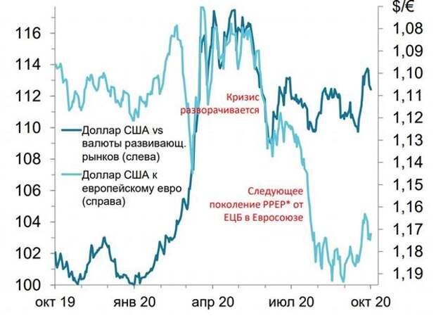 Евро и доллар в период новой волны пандемии