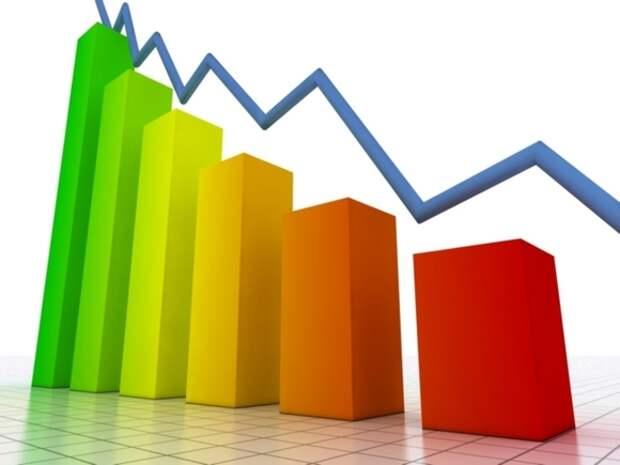 Чистая прибыль НОВАТЭКа резко упала в I квартале