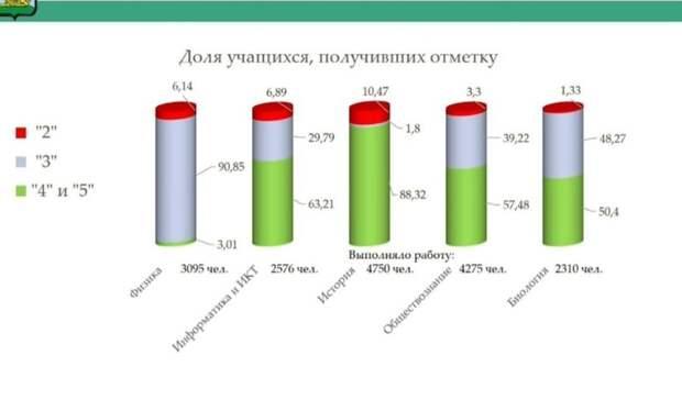 Десятиклассники вБелгородской области плохо знают физику