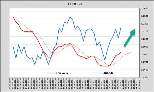 У доллара большие проблемы. Обзор USD, EUR, GBP