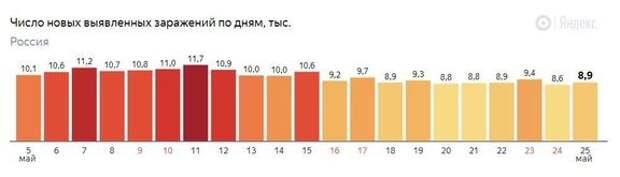 Лето будет! Пять признаков, что эпидемия в России отступает