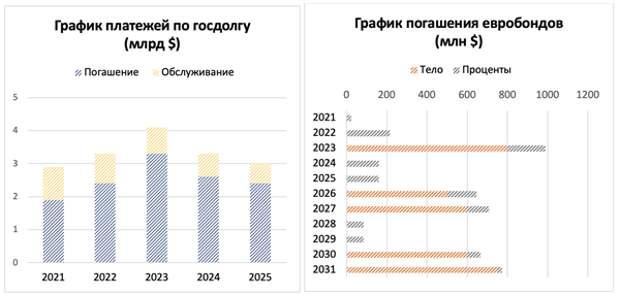 Суверенная долларовая еврооблигация Белоруссии с погашением в 2027 году: удержаться на плаву